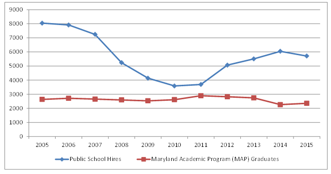 Maryland Public School Hiring and MAP Graduates Trends, 2005 to 2015