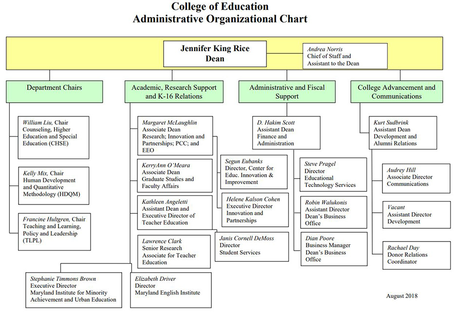 College of Education Deans Org Chart 2018