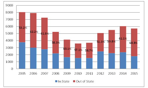 Maryland Hiring Trends (In vs Out of State), 2005 to 2015